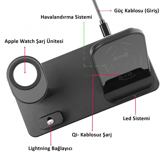 Kablosuz Şarj Aleti iPhone Airpods Apple Watch 1/2/3/4/5 Hızlı Şarj 10W Usb-C Type-C Stand Çoklu Şarj